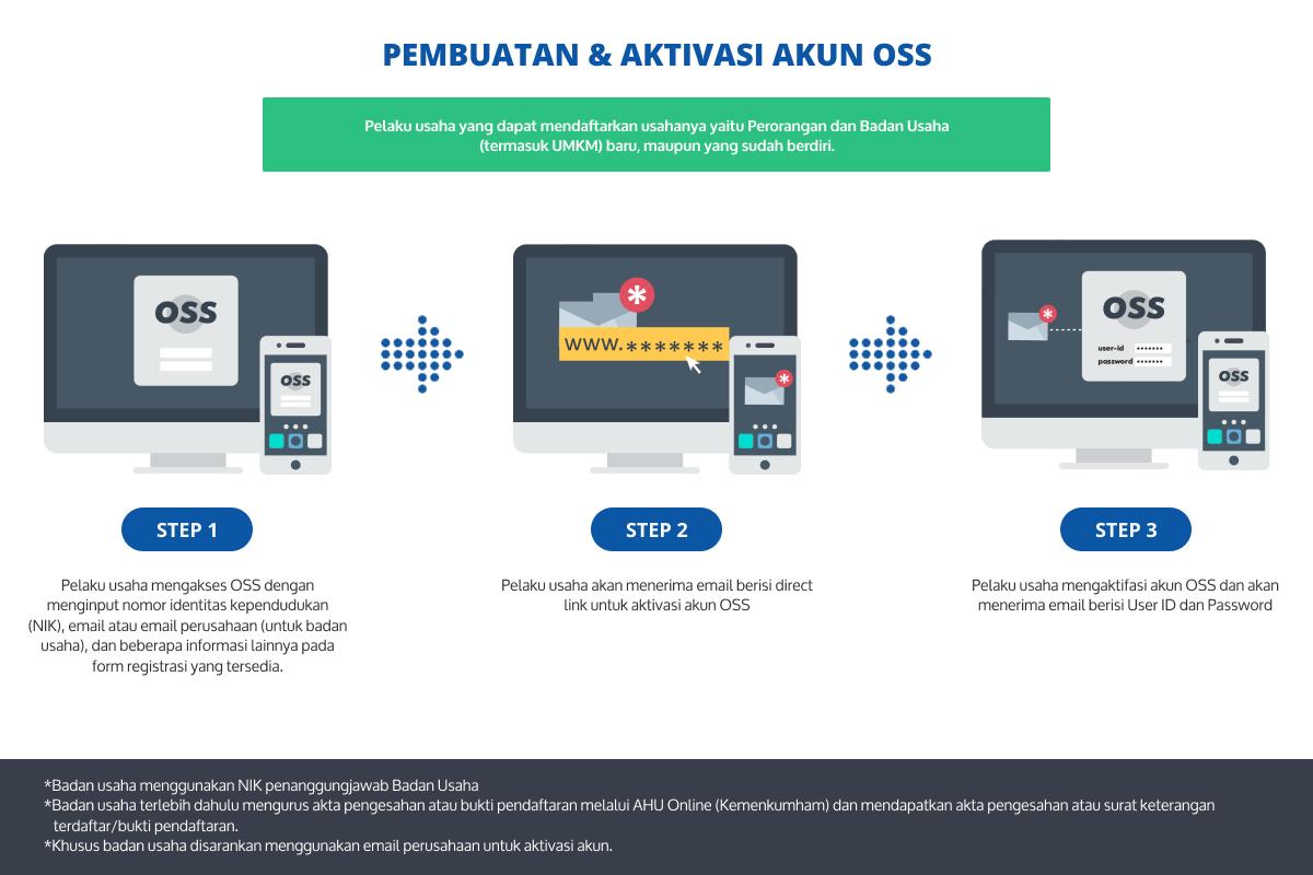 Oss Sistem Perizinan Berusaha Terintegrasi Secara Elektronik Apepi Surabaya Apepi Id